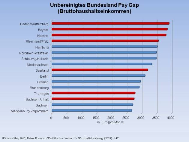 Bundesland Pay Gap