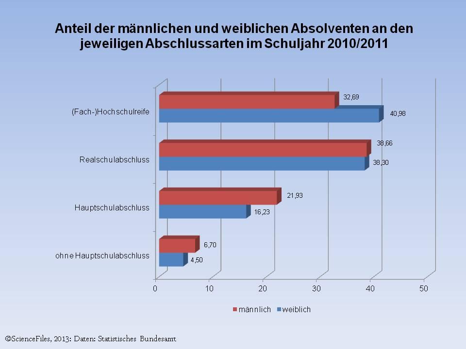 statistik faktenbuch gesellschaft bildung schueler