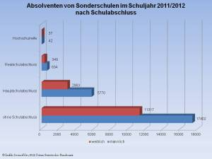 Sonderschueler201112