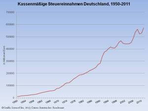 Steuereinnahmen  Deutschland