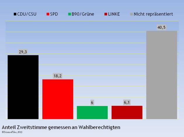 Anteile im BT vertretene Parteien 2013