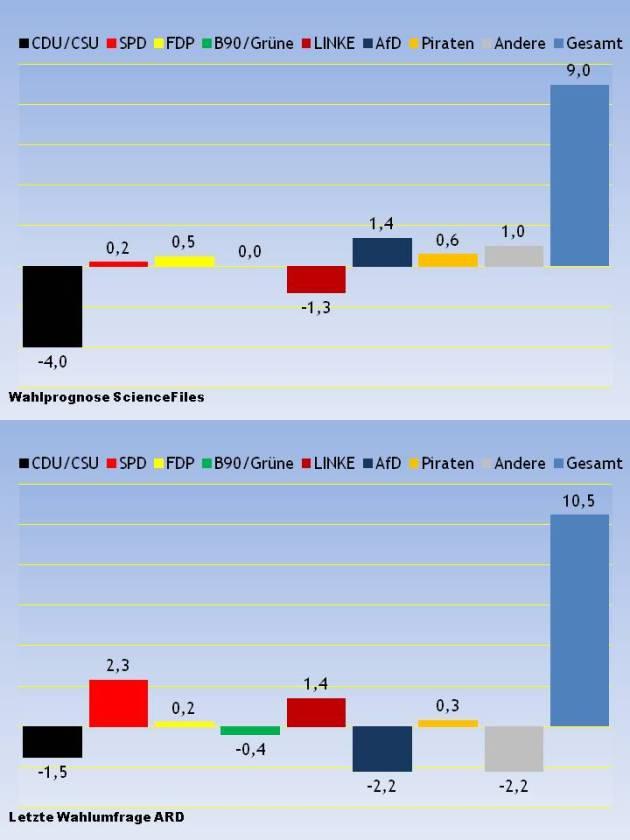 Bundestagswahl-2013-Vorhersageguete