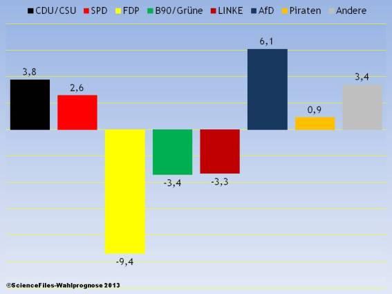 ScienceFiles_Wahlprognose_2013_Gewinn und Verlust