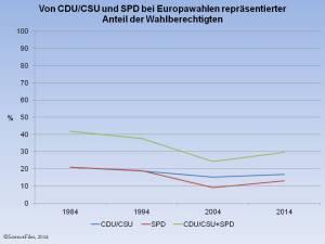 Europawahl CDU-SPD Anteil SFs