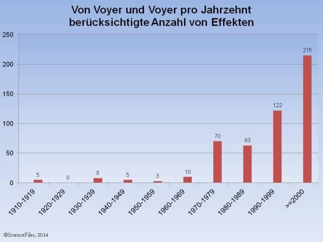 Voyer2014_Effektzahl