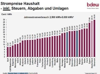 strompreise-europa-bdew