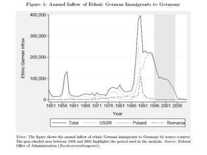 Ethnic German Influx