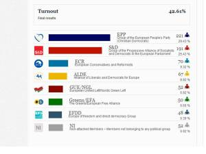 European Elections 2014 results