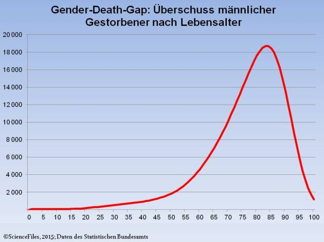 Gender Death Gap