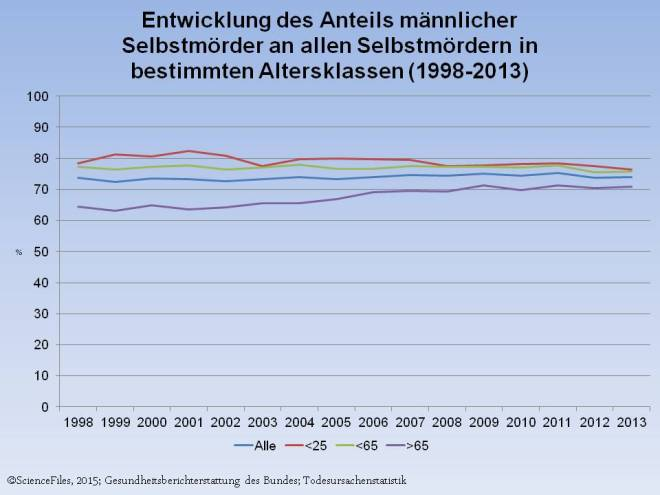 Selbstmörder 1998-2003