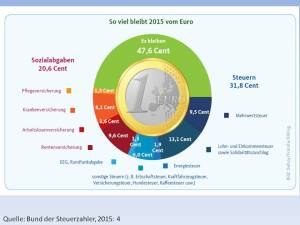 Was vom Euro bleibt