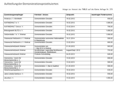 Demonstrationsprostituierte 1