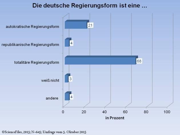 SF_Umfrage_Regierungsform
