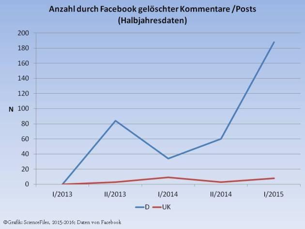 Facebook Löschungen