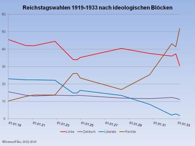 WR_Reichtstagswahlen