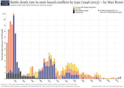 ourworldindata_wars-after-1946-state-based-battle-death-rate-by-type-750x536