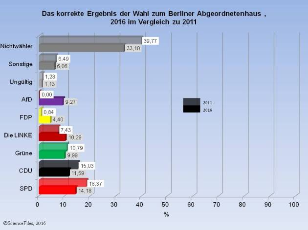 wahl-berlin-korrekt