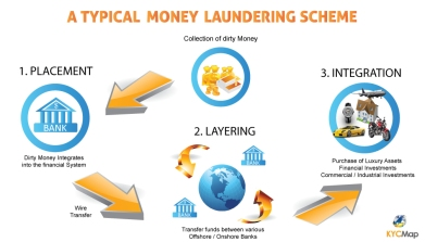money-laundering-example