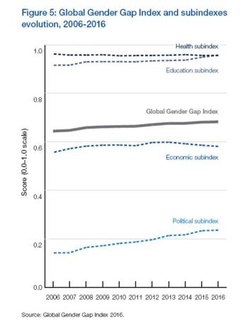wef_gender-gap-index