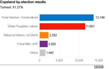 by-election-copelandresults