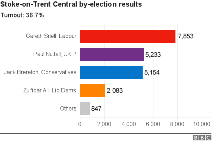 by-election-stoke-on-trent