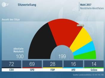 NRW Sitzverteilung